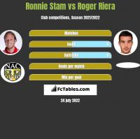 Ronnie Stam vs Roger Riera h2h player stats