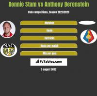 Ronnie Stam vs Anthony Berenstein h2h player stats