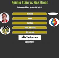Ronnie Stam vs Kick Groot h2h player stats
