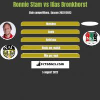 Ronnie Stam vs Ilias Bronkhorst h2h player stats
