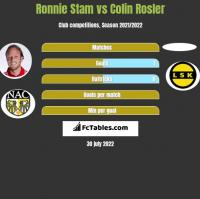 Ronnie Stam vs Colin Rosler h2h player stats