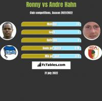Ronny vs Andre Hahn h2h player stats