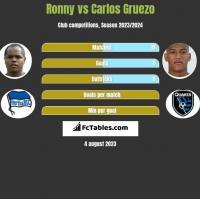 Ronny vs Carlos Gruezo h2h player stats