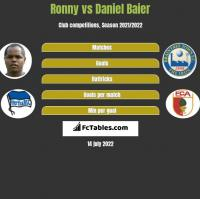 Ronny vs Daniel Baier h2h player stats