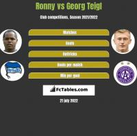 Ronny vs Georg Teigl h2h player stats