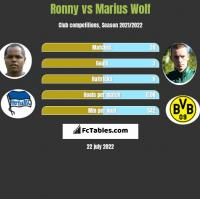 Ronny vs Marius Wolf h2h player stats