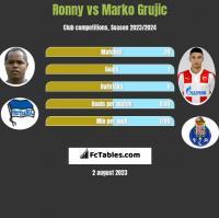 Ronny vs Marko Grujic h2h player stats