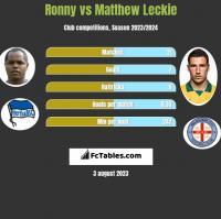 Ronny vs Matthew Leckie h2h player stats