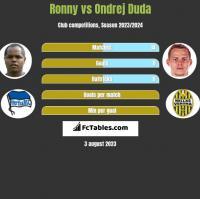 Ronny vs Ondrej Duda h2h player stats