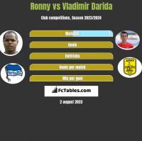 Ronny vs Vladimir Darida h2h player stats