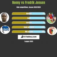 Ronny vs Fredrik Jensen h2h player stats