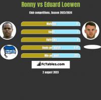Ronny vs Eduard Loewen h2h player stats