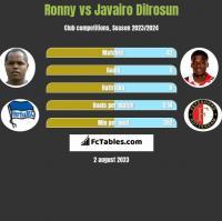 Ronny vs Javairo Dilrosun h2h player stats