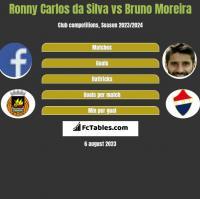 Ronny Carlos da Silva vs Bruno Moreira h2h player stats