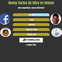 Ronny Carlos da Silva vs Gelson h2h player stats