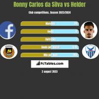 Ronny Carlos da Silva vs Helder h2h player stats