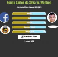 Ronny Carlos da Silva vs Welthon h2h player stats