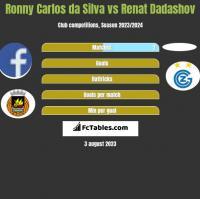 Ronny Carlos da Silva vs Renat Dadashov h2h player stats