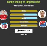 Ronny Koenig vs Stephan Hain h2h player stats