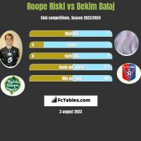 Roope Riski vs Bekim Balaj h2h player stats