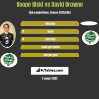 Roope Riski vs David Browne h2h player stats