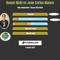 Roope Riski vs Jean Carlos Blanco h2h player stats