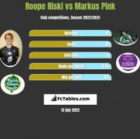 Roope Riski vs Markus Pink h2h player stats