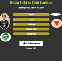 Roope Riski vs Saku Ylaetupa h2h player stats