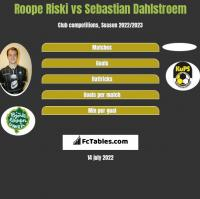 Roope Riski vs Sebastian Dahlstroem h2h player stats