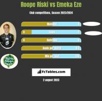 Roope Riski vs Emeka Eze h2h player stats