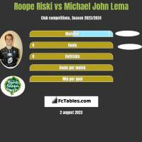 Roope Riski vs Michael John Lema h2h player stats