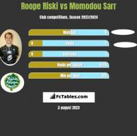 Roope Riski vs Momodou Sarr h2h player stats