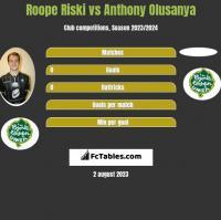 Roope Riski vs Anthony Olusanya h2h player stats