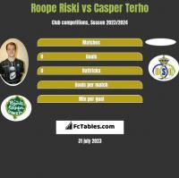 Roope Riski vs Casper Terho h2h player stats