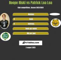 Roope Riski vs Patrick Loa Loa h2h player stats