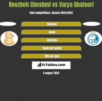Roozbeh Cheshmi vs Varya Ghafoori h2h player stats