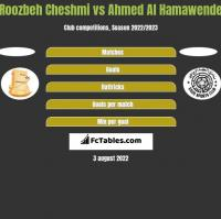 Roozbeh Cheshmi vs Ahmed Al Hamawende h2h player stats