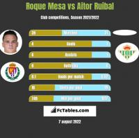 Roque Mesa vs Aitor Ruibal h2h player stats