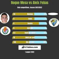 Roque Mesa vs Aleix Febas h2h player stats