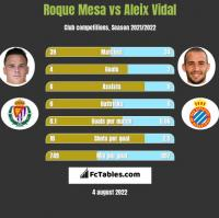 Roque Mesa vs Aleix Vidal h2h player stats