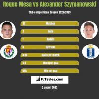 Roque Mesa vs Alexander Szymanowski h2h player stats