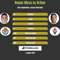Roque Mesa vs Arthur h2h player stats