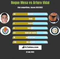 Roque Mesa vs Arturo Vidal h2h player stats