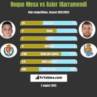 Roque Mesa vs Asier Illarramendi h2h player stats