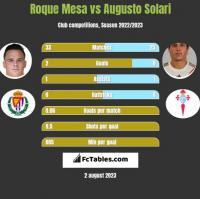 Roque Mesa vs Augusto Solari h2h player stats