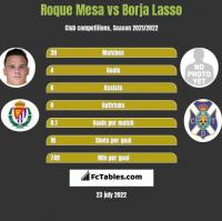 Roque Mesa vs Borja Lasso h2h player stats