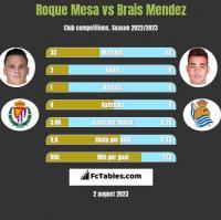 Roque Mesa vs Brais Mendez h2h player stats