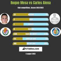 Roque Mesa vs Carles Alena h2h player stats
