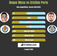 Roque Mesa vs Cristian Portu h2h player stats