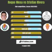 Roque Mesa vs Cristian Rivera h2h player stats